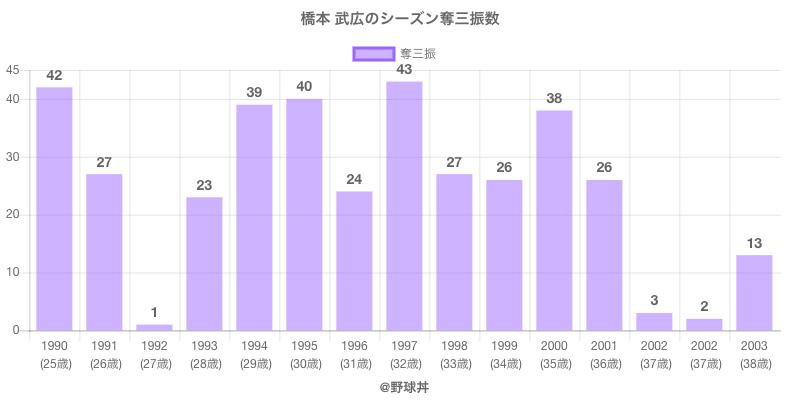 #橋本 武広のシーズン奪三振数