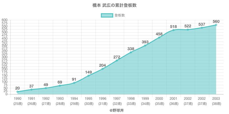 #橋本 武広の累計登板数
