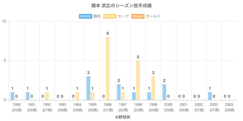 #橋本 武広のシーズン投手成績