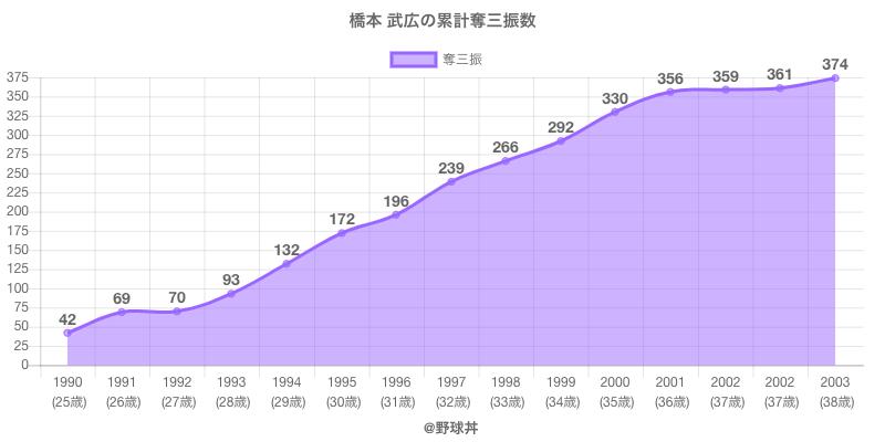 #橋本 武広の累計奪三振数