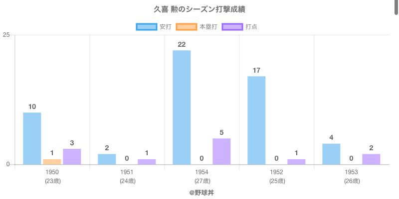 #久喜 勲のシーズン打撃成績