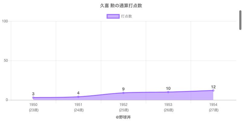 #久喜 勲の通算打点数