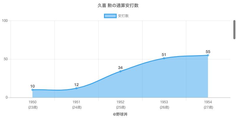 #久喜 勲の通算安打数