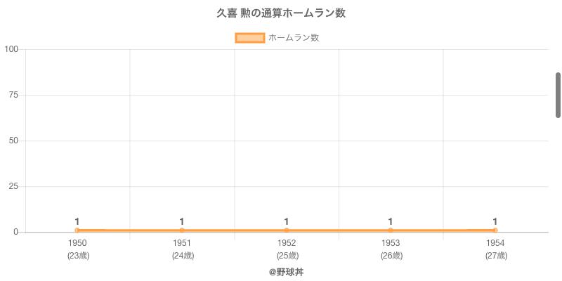 #久喜 勲の通算ホームラン数