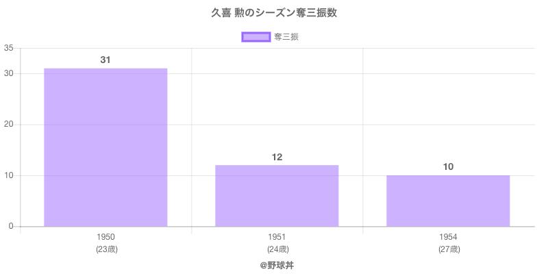 #久喜 勲のシーズン奪三振数