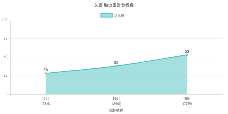 #久喜 勲の累計登板数