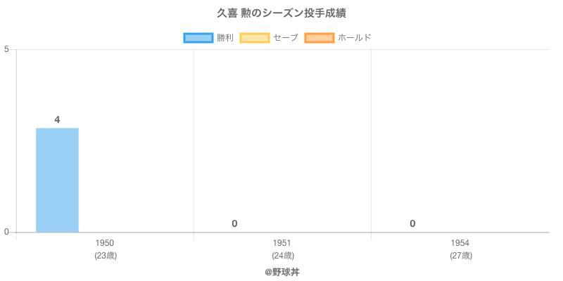#久喜 勲のシーズン投手成績