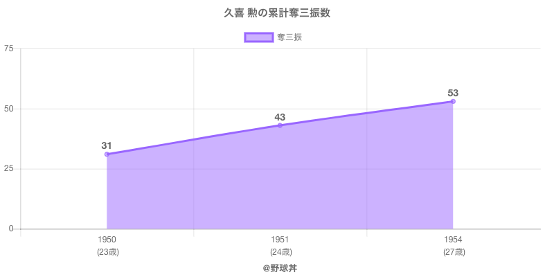 #久喜 勲の累計奪三振数