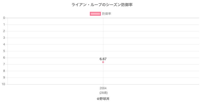 ライアン・ループのシーズン防御率