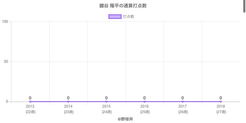 #鍵谷 陽平の通算打点数