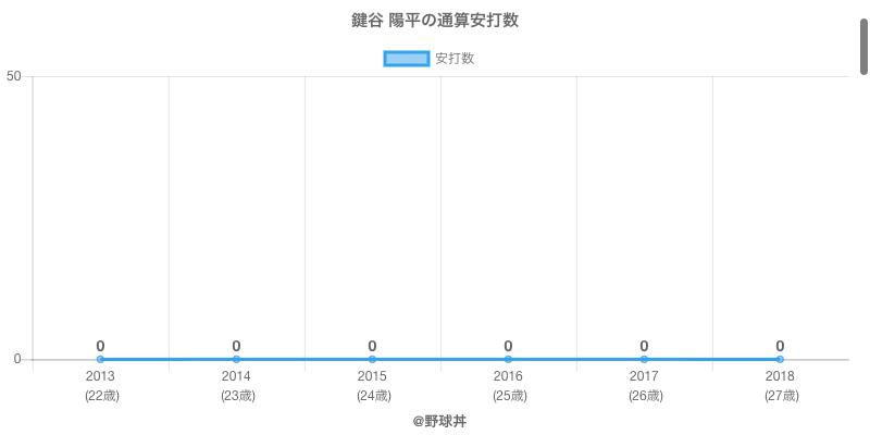#鍵谷 陽平の通算安打数