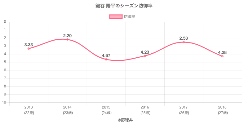 鍵谷 陽平のシーズン防御率