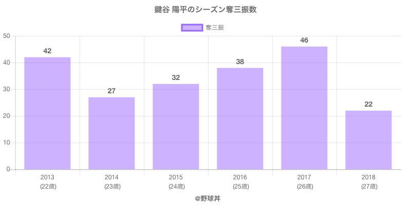 #鍵谷 陽平のシーズン奪三振数