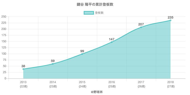 #鍵谷 陽平の累計登板数