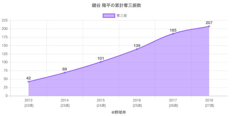 #鍵谷 陽平の累計奪三振数