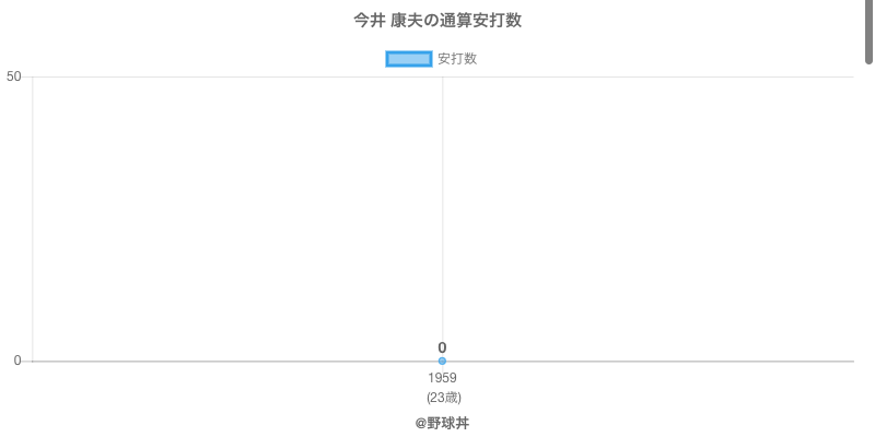 #今井 康夫の通算安打数