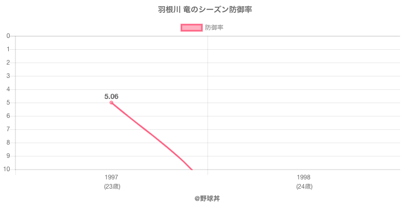 羽根川 竜のシーズン防御率