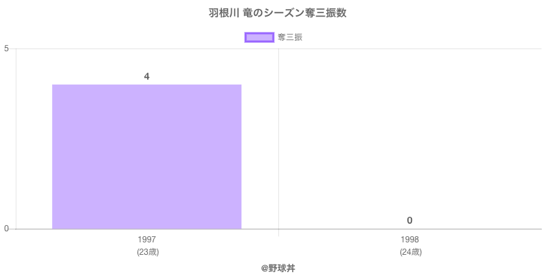 #羽根川 竜のシーズン奪三振数