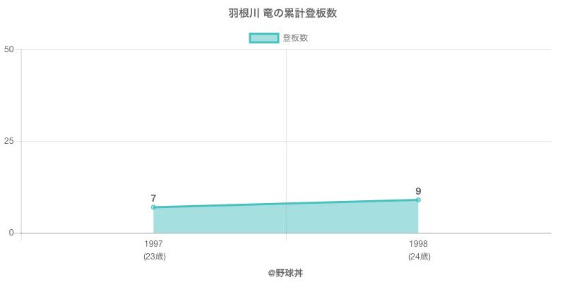 #羽根川 竜の累計登板数