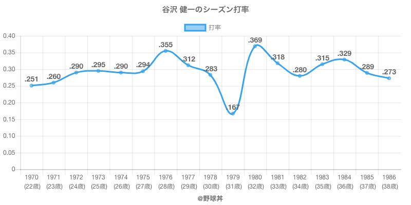 谷沢 健一のシーズン打率