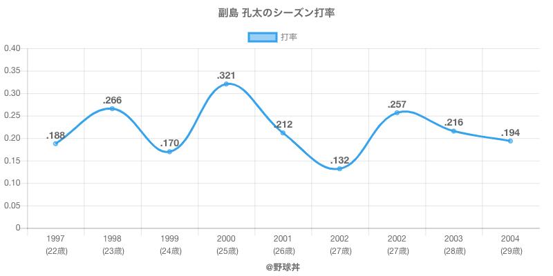 副島 孔太のシーズン打率