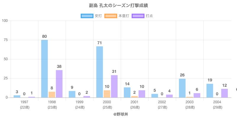 #副島 孔太のシーズン打撃成績