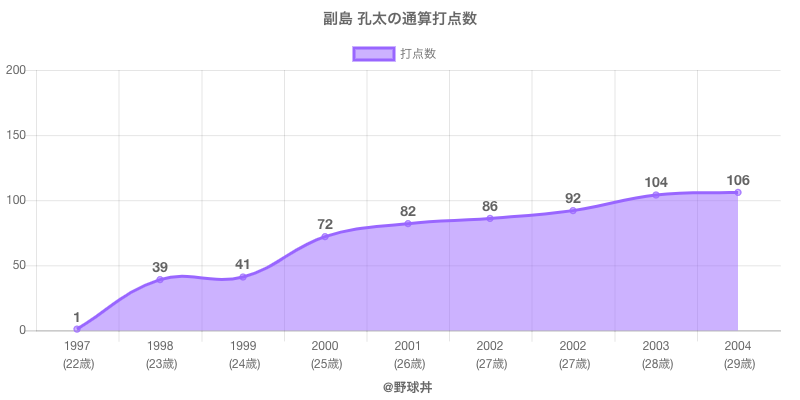 #副島 孔太の通算打点数