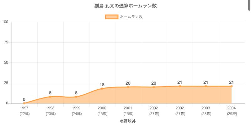 #副島 孔太の通算ホームラン数