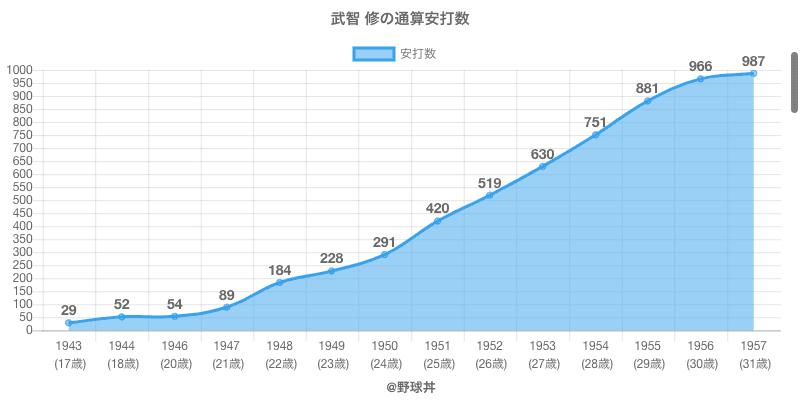 #武智 修の通算安打数