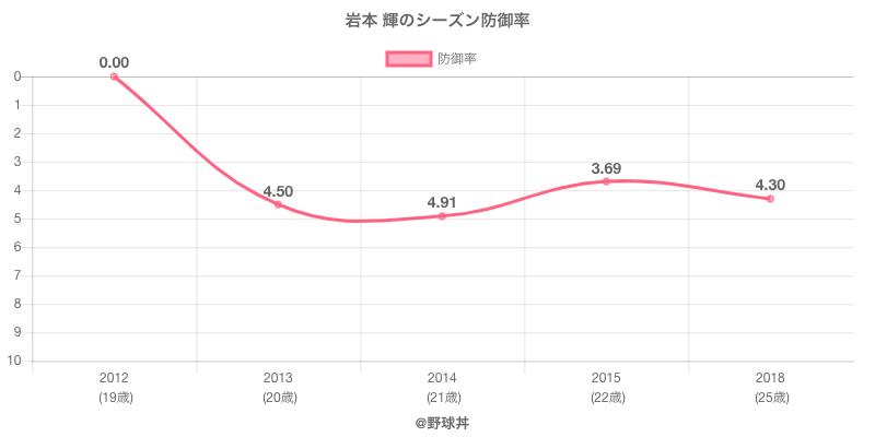 岩本 輝のシーズン防御率