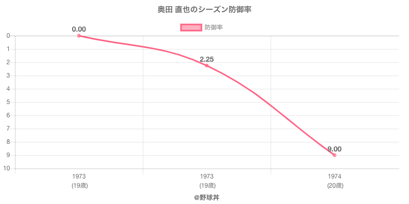 奥田 直也のシーズン防御率