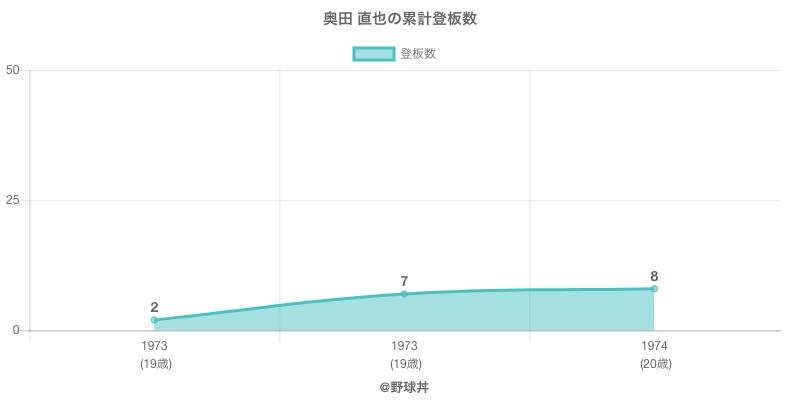 #奥田 直也の累計登板数