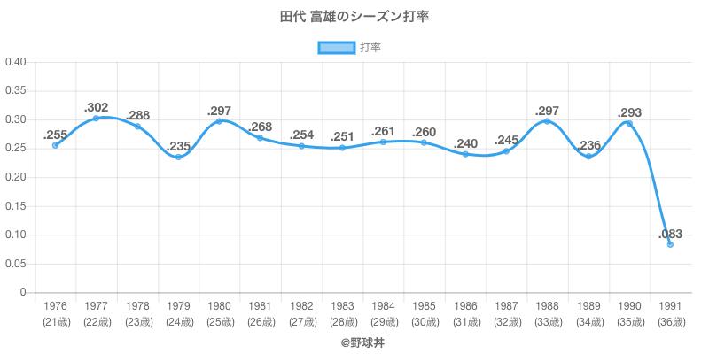 田代 富雄のシーズン打率