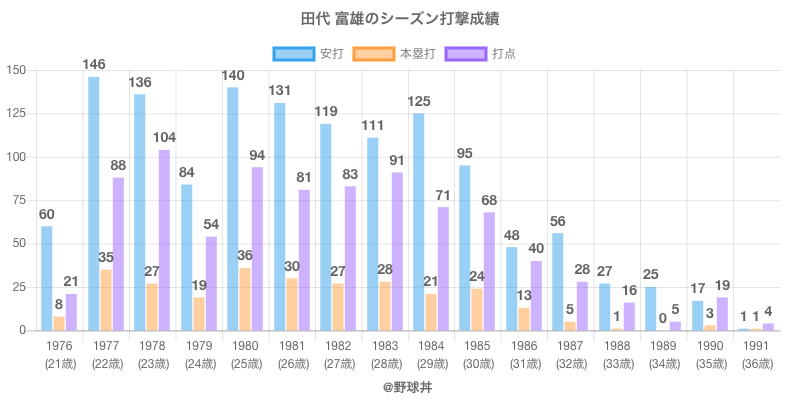 #田代 富雄のシーズン打撃成績