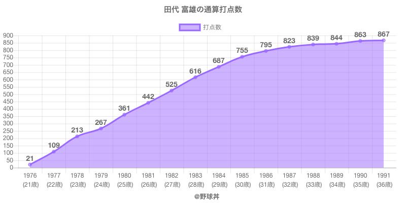#田代 富雄の通算打点数