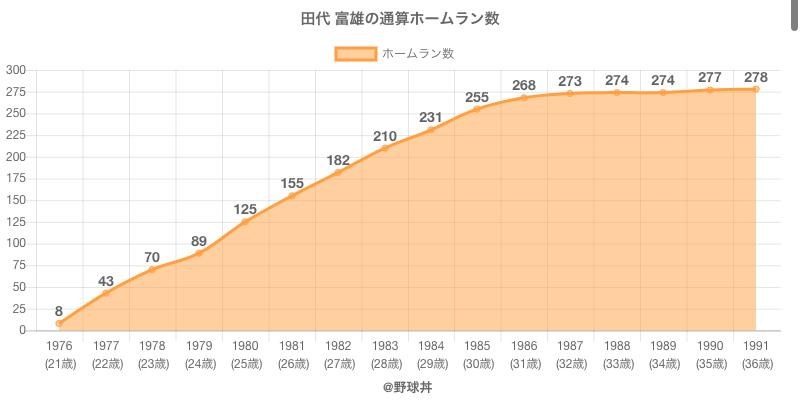 #田代 富雄の通算ホームラン数