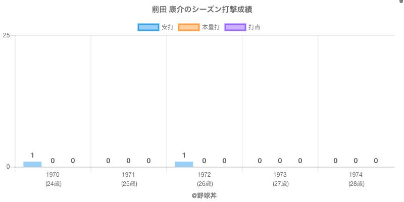 #前田 康介のシーズン打撃成績