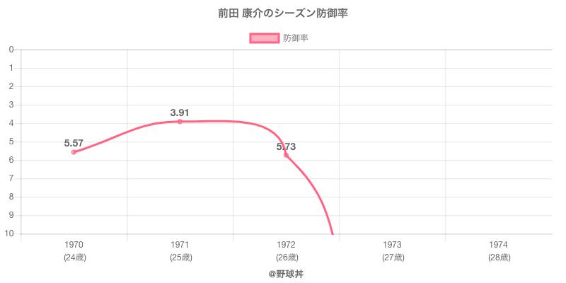 前田 康介のシーズン防御率