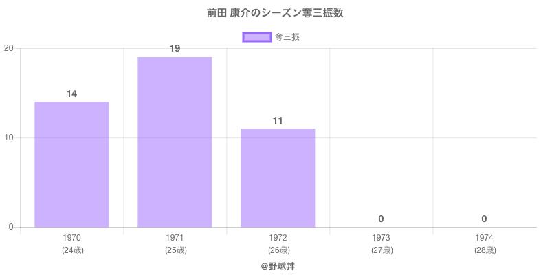 #前田 康介のシーズン奪三振数
