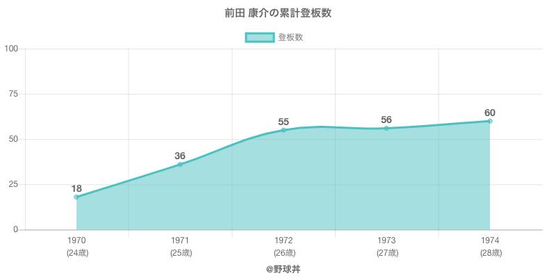 #前田 康介の累計登板数