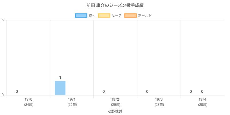 #前田 康介のシーズン投手成績