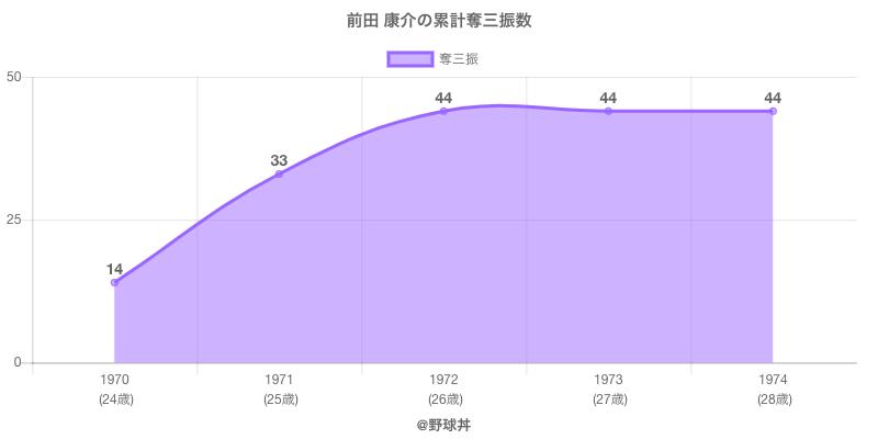 #前田 康介の累計奪三振数