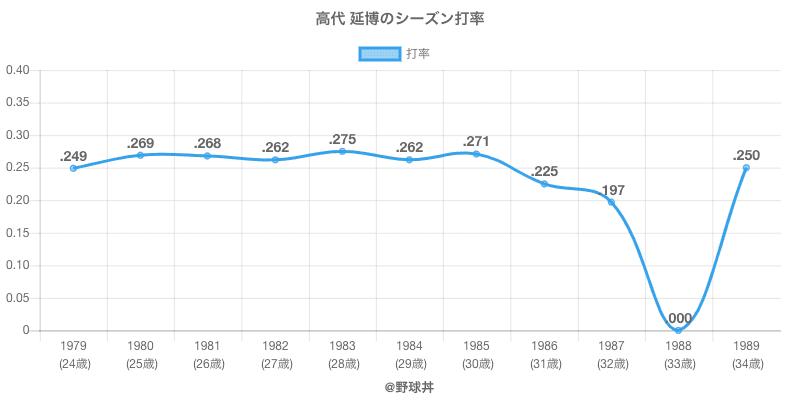 高代 延博のシーズン打率