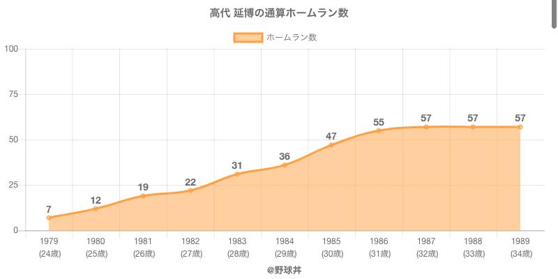 #高代 延博の通算ホームラン数