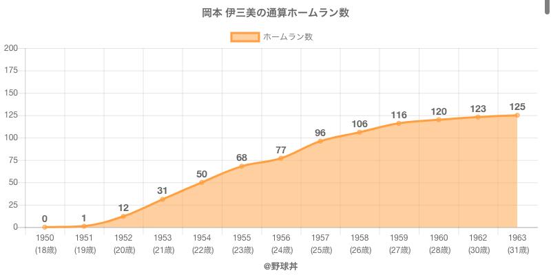 #岡本 伊三美の通算ホームラン数