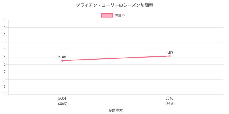 ブライアン・コーリーのシーズン防御率