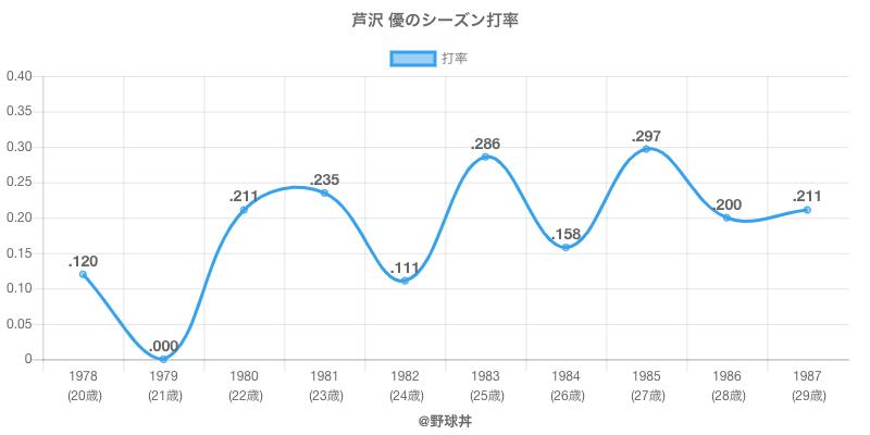 芦沢 優のシーズン打率