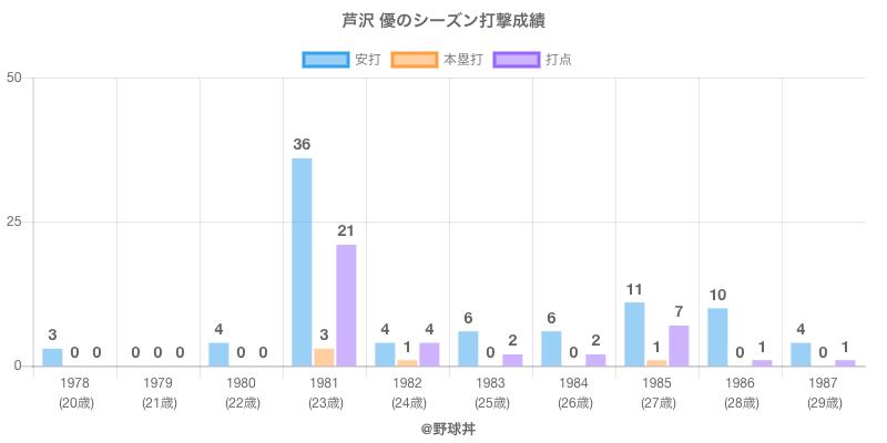 #芦沢 優のシーズン打撃成績