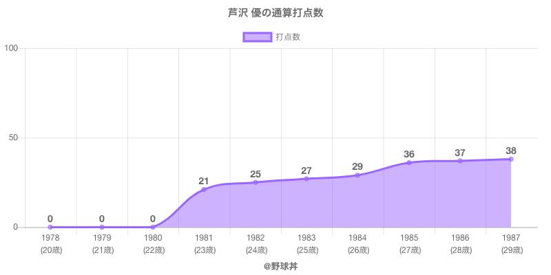 #芦沢 優の通算打点数