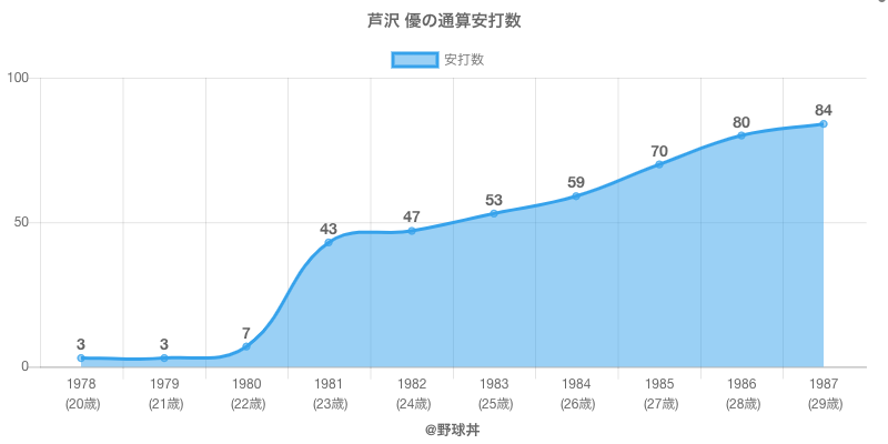 #芦沢 優の通算安打数